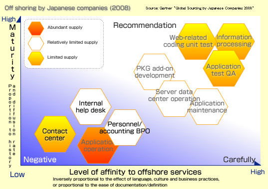 Off shoring by Japanese companies
